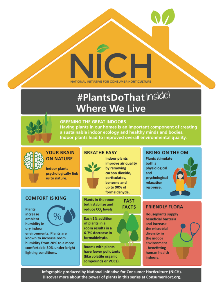 NICH Releases PlantsDoThat Inside, a New Series of Four Infographics; Infographic #1: Where We Live 2